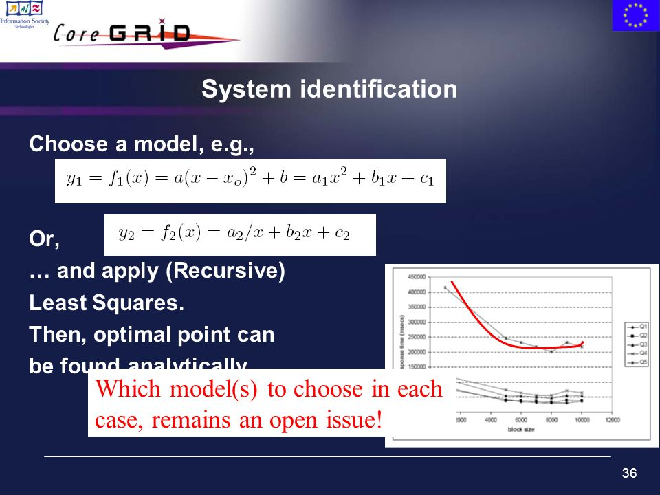 36 System identification Choose a model, e.g., Or, … and apply (Recursive) Least Squares. Then, optimal point can be found analytically Which model(s)