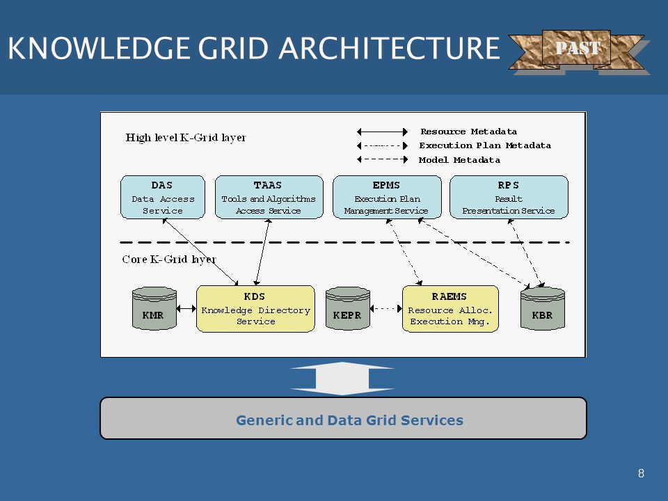 8 KNOWLEDGE GRID ARCHITECTURE Generic and Data Grid Services KNOWLEDGEGRIDKNOWLEDGEGRID PAST