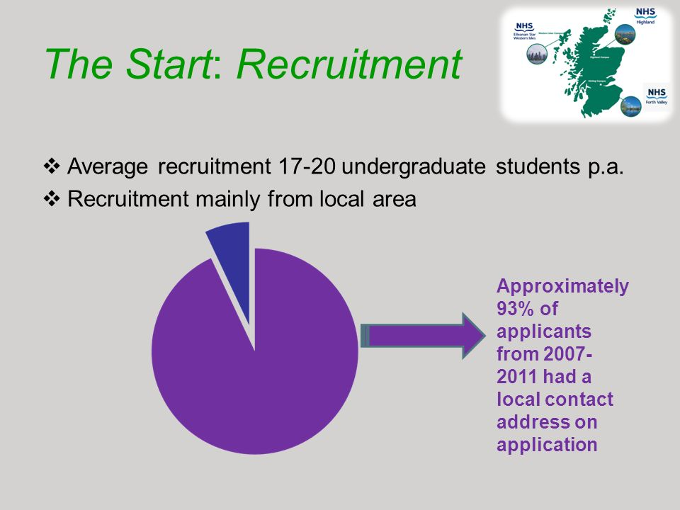 The Start: Recruitment Average recruitment 17-20 undergraduate students p.a. Recruitment mainly from local area Approximately 93% of applicants from 2