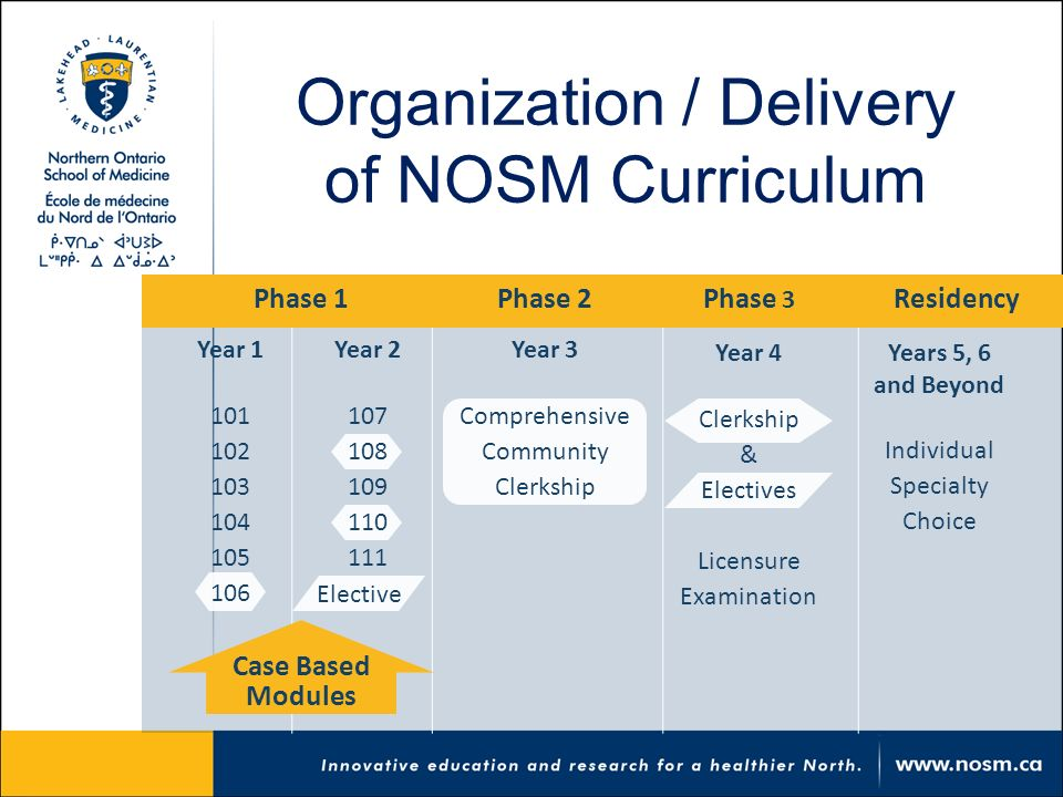 Organization / Delivery of NOSM Curriculum Phase 1Phase 3 Year 1 101 102 103 104 105 106 Residency Year 2 107 108 109 110 111 Year 3 Comprehensive Community Clerkship Year 4 Clerkship & Electives Licensure Examination Years 5, 6 and Beyond Individual Specialty Choice Case Based Modules Phase 2 Elective