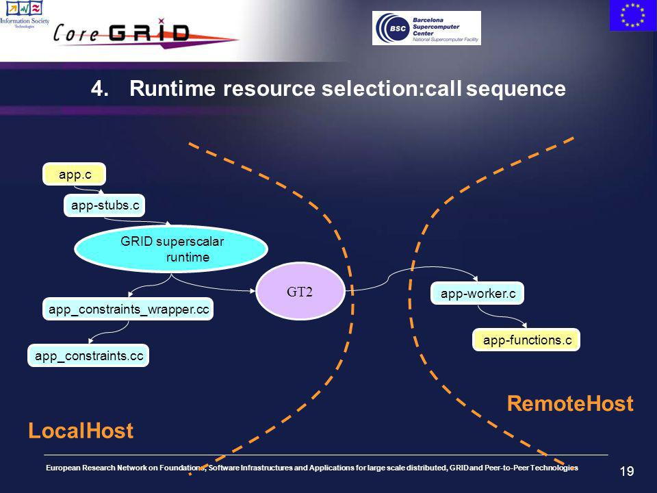 European Research Network on Foundations, Software Infrastructures and Applications for large scale distributed, GRID and Peer-to-Peer Technologies 19 4.Runtime resource selection:call sequence app.c app-stubs.c GRID superscalar runtime app_constraints_wrapper.cc app_constraints.cc GT2 LocalHost RemoteHost app-functions.c app-worker.c