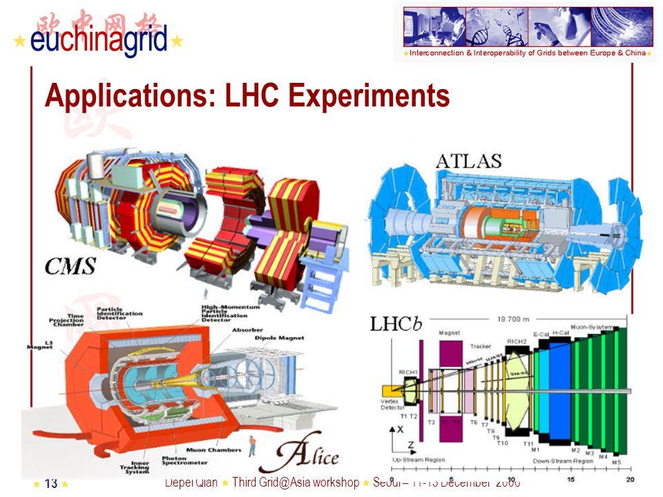 Depei Qian Third Grid@Asia workshop Seoul – 11-13 December 2006 13 Applications: LHC Experiments
