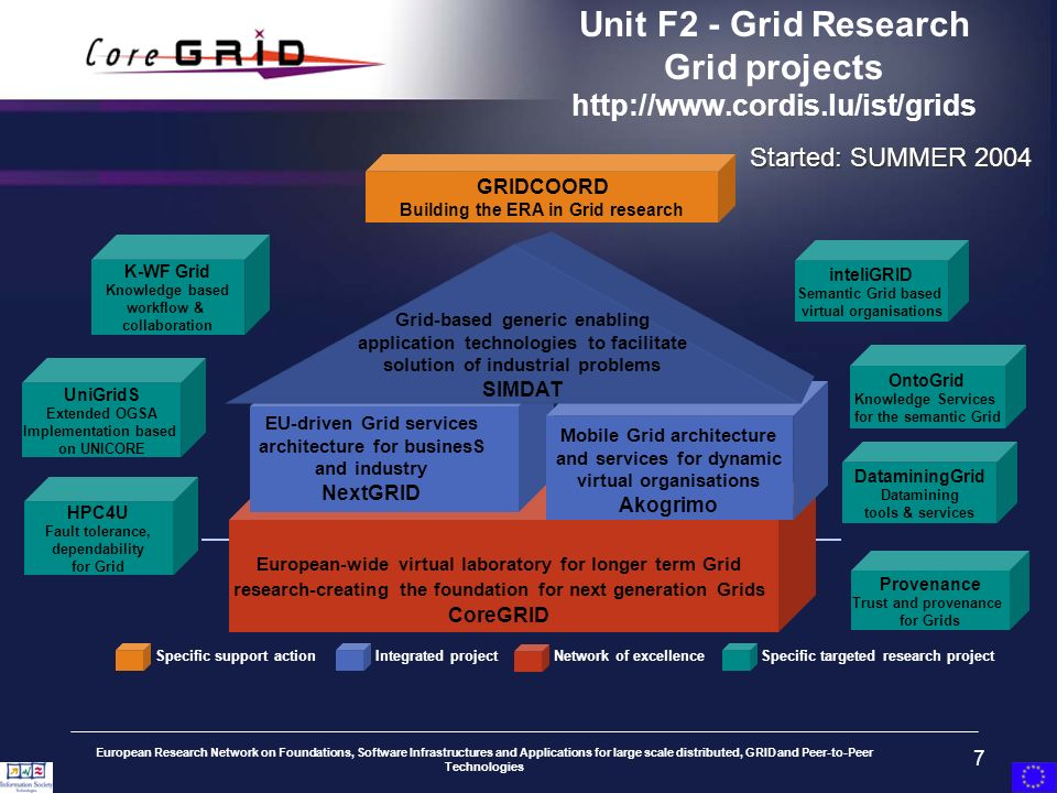 European Research Network on Foundations, Software Infrastructures and Applications for large scale distributed, GRID and Peer-to-Peer Technologies 7 inteliGRID Semantic Grid based virtual organisations Provenance Trust and provenance for Grids DataminingGrid Datamining tools & services UniGridS Extended OGSA Implementation based on UNICORE K-WF Grid Knowledge based workflow & collaboration GRIDCOORD Building the ERA in Grid research Unit F2 - Grid Research Grid projects http://www.cordis.lu/ist/grids Started: SUMMER 2004 OntoGrid Knowledge Services for the semantic Grid HPC4U Fault tolerance, dependability for Grid Grid-based generic enabling application technologies to facilitate solution of industrial problems SIMDAT EU-driven Grid services architecture for businesS and industry NextGRID Mobile Grid architecture and services for dynamic virtual organisations Akogrimo European-wide virtual laboratory for longer term Grid research-creating the foundation for next generation Grids CoreGRID Specific support actionIntegrated projectNetwork of excellenceSpecific targeted research project