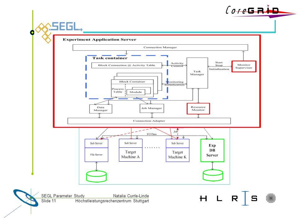 Höchstleistungsrechenzentrum Stuttgart Natalia Currle-LindeSEGL Parameter Study Slide 11
