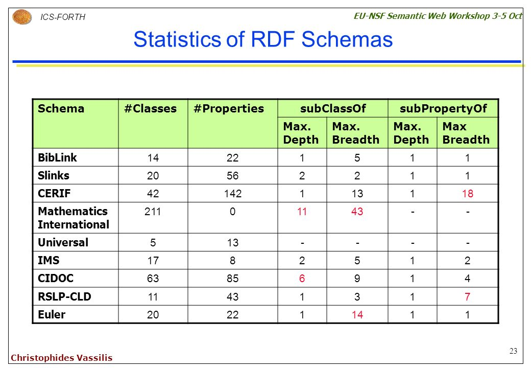 23 ICS-FORTH EU-NSF Semantic Web Workshop 3-5 Oct Christophides Vassilis Statistics of RDF Schemas Schema#Classes#PropertiessubClassOfsubPropertyOf Max.