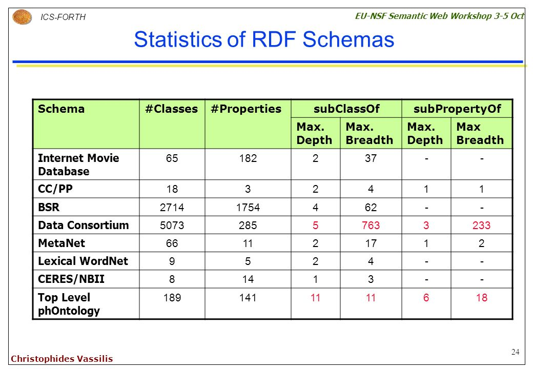 24 ICS-FORTH EU-NSF Semantic Web Workshop 3-5 Oct Christophides Vassilis Statistics of RDF Schemas Schema#Classes#PropertiessubClassOfsubPropertyOf Max.