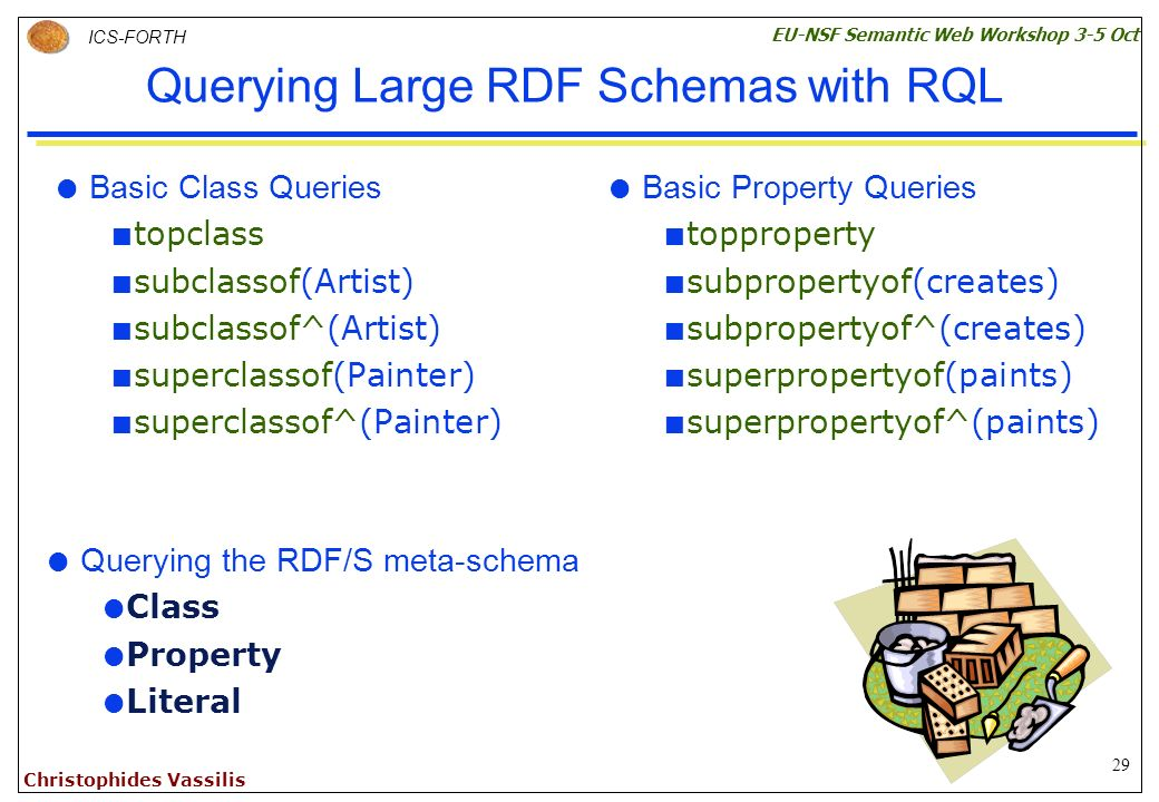 29 ICS-FORTH EU-NSF Semantic Web Workshop 3-5 Oct Christophides Vassilis Querying Large RDF Schemas with RQL Basic Class Queries topclass subclassof(Artist) subclassof^(Artist) superclassof(Painter) superclassof^(Painter) Basic Property Queries topproperty subpropertyof(creates) subpropertyof^(creates) superpropertyof(paints) superpropertyof^(paints) Querying the RDF/S meta-schema Class Property Literal