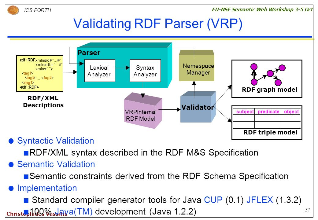57 ICS-FORTH EU-NSF Semantic Web Workshop 3-5 Oct Christophides Vassilis Validating RDF Parser (VRP) Syntactic Validation RDF/XML syntax described in the RDF M&S Specification Semantic Validation Semantic constraints derived from the RDF Schema Specification Implementation Standard compiler generator tools for Java CUP (0.1) JFLEX (1.3.2) 100% Java(TM) development (Java 1.2.2) Lexical Analyzer Parser VRPInternal RDF Model Validator Namespace Manager Syntax Analyzer RDF graph model subjectpredicateobject RDF triple model RDF/XML < rdf :RDF xmlns:rdf= ...# xmlns:rdfs= ...# xmlns= > < tag1 > < tag2 >,,, </ tag2 > </ tag1 > </rdf :RDF> Descriptions