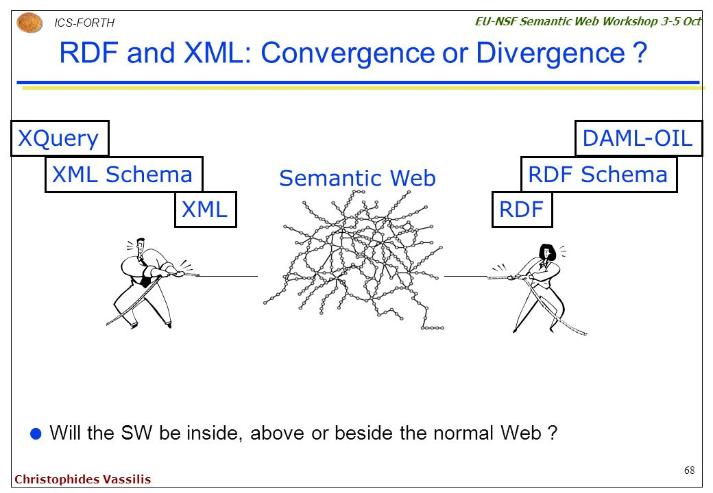 68 ICS-FORTH EU-NSF Semantic Web Workshop 3-5 Oct Christophides Vassilis RDF and XML: Convergence or Divergence .
