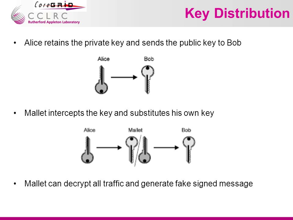 Key Distribution Alice retains the private key and sends the public key to Bob Mallet intercepts the key and substitutes his own key Mallet can decrypt all traffic and generate fake signed message