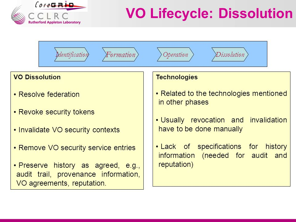 VO Lifecycle: Dissolution Identification Formation OperationDissolution VO Dissolution Resolve federation Revoke security tokens Invalidate VO security contexts Remove VO security service entries Preserve history as agreed, e.g., audit trail, provenance information, VO agreements, reputation.