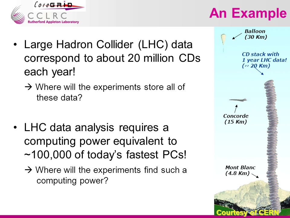 An Example Large Hadron Collider (LHC) data correspond to about 20 million CDs each year.