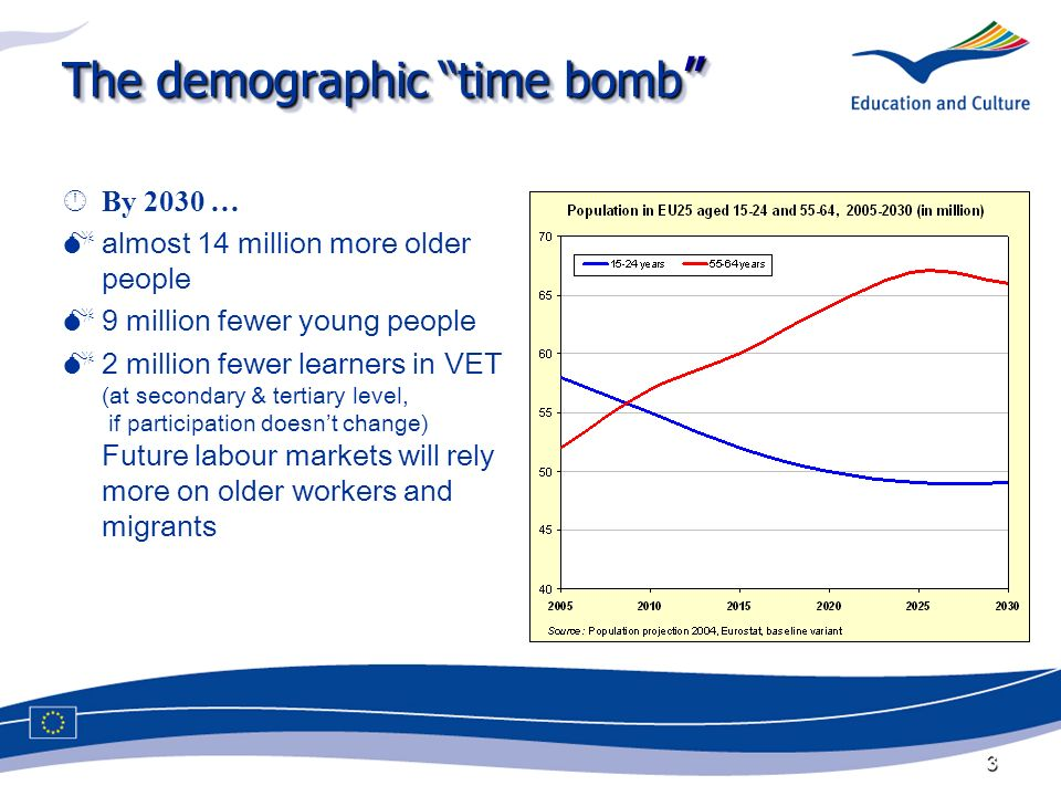 3 The demographic time bomb The demographic time bomb  ÂBy 2030 … almost 14 million more older people 9 million fewer young people 2 million fewer learners in VET (at secondary & tertiary level, if participation doesnt change) Future labour markets will rely more on older workers and migrants