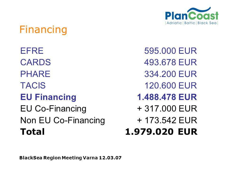 BlackSea Region Meeting Varna 12.03.07 Financing EFRE 595.000 EUR CARDS 493.678 EUR PHARE 334.200 EUR TACIS 120.600 EUR EU Financing 1.488.478 EUR EU Co-Financing + 317.000 EUR Non EU Co-Financing + 173.542 EUR Total 1.979.020 EUR