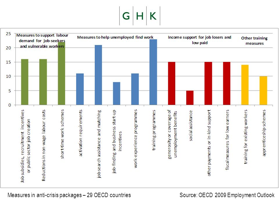 Measures in anti-crisis packages – 29 OECD countries Source: OECD 2009 Employment Outlook