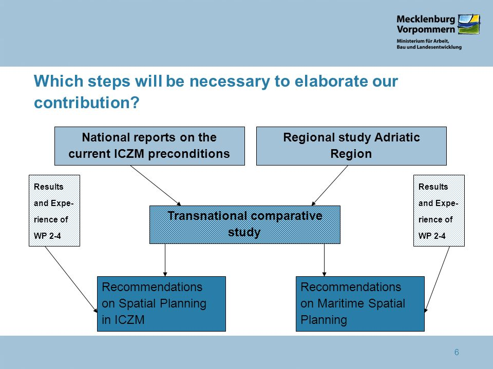 6 Which steps will be necessary to elaborate our contribution? Transnational comparative study National reports on the current ICZM preconditions Reco