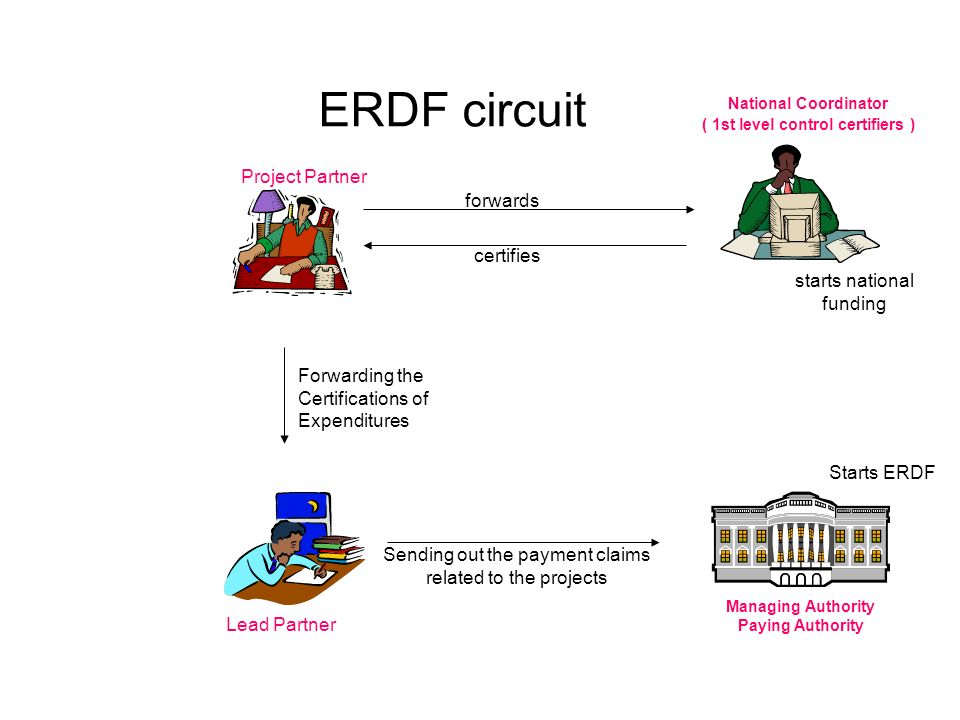 ERDF circuit Managing Authority Paying Authority Starts ERDF Sending out the payment claims related to the projects Forwarding the Certifications of E