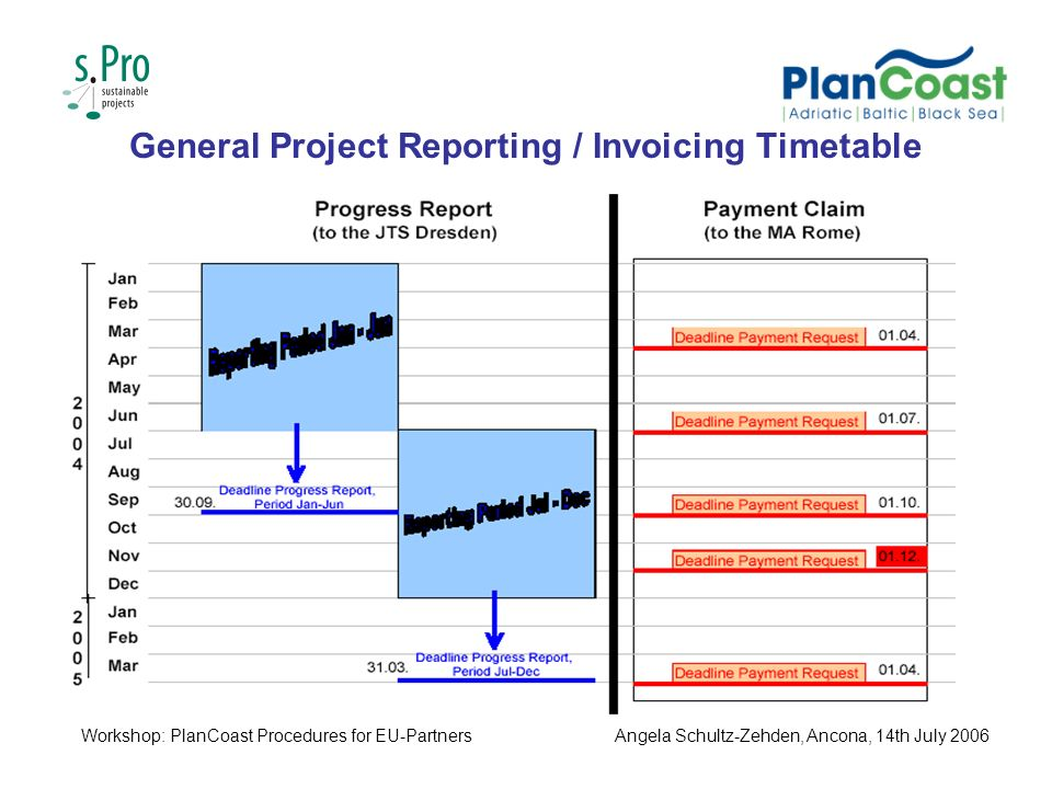General Project Reporting / Invoicing Timetable Workshop: PlanCoast Procedures for EU-PartnersAngela Schultz-Zehden, Ancona, 14th July 2006