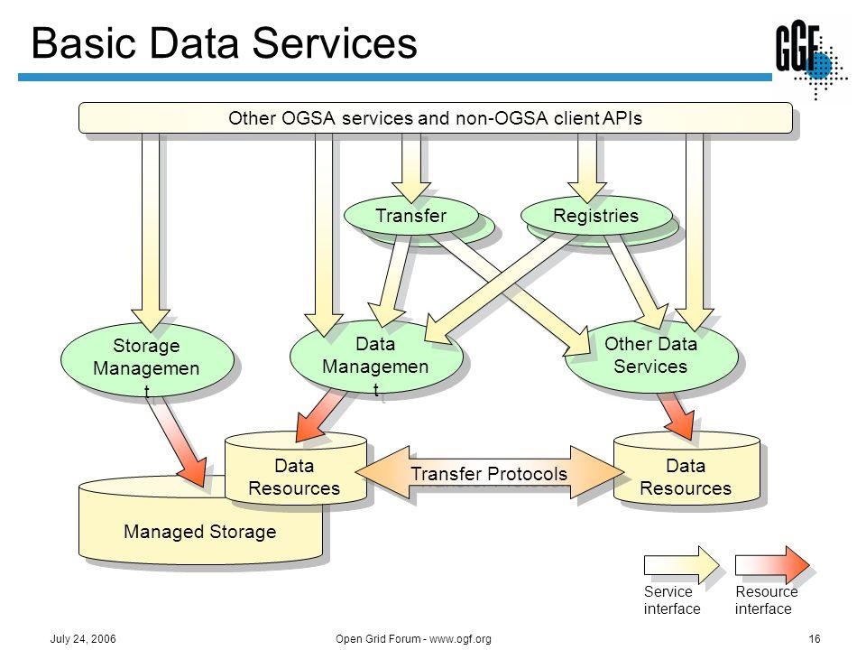 Open Grid Forum - www.ogf.org16 July 24, 2006 Basic Data Services Data Resources Managed Storage Data Resources Transfer Protocols Storage Managemen t
