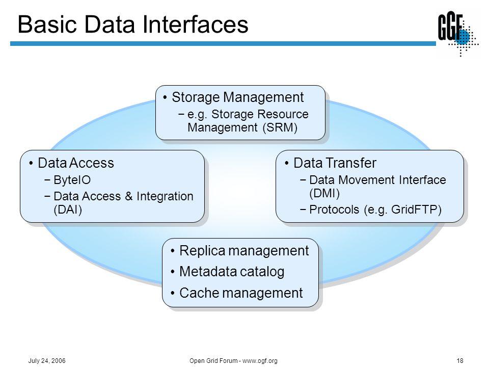 Open Grid Forum - www.ogf.org18 July 24, 2006 Basic Data Interfaces Storage Management e.g. Storage Resource Management (SRM) Storage Management e.g.
