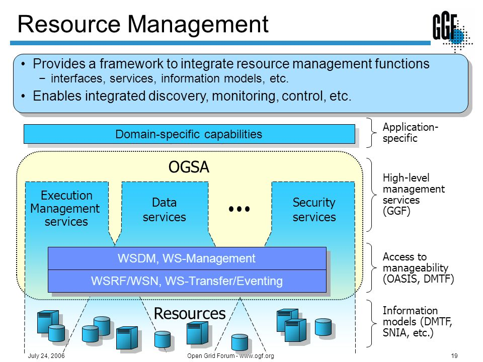 Open Grid Forum - www.ogf.org19 July 24, 2006 Resource Management Provides a framework to integrate resource management functions interfaces, services