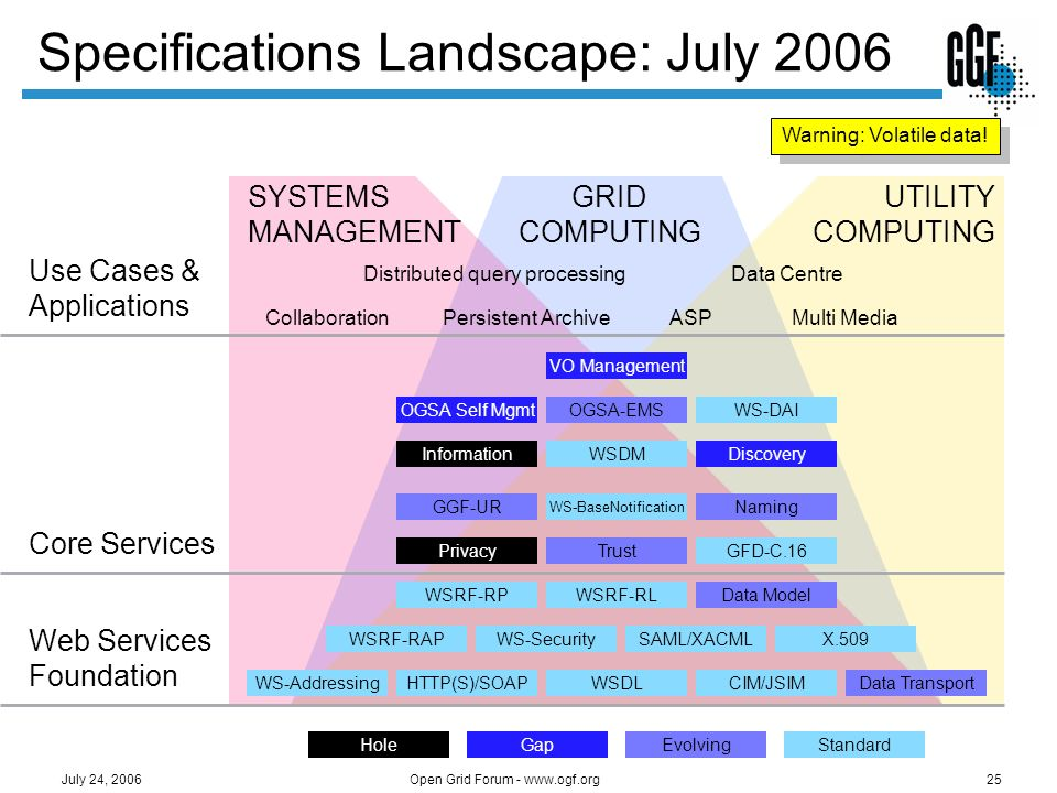 Open Grid Forum - www.ogf.org25 July 24, 2006 Specifications Landscape: July 2006 SYSTEMS MANAGEMENT UTILITY COMPUTING GRID COMPUTING Core Services We