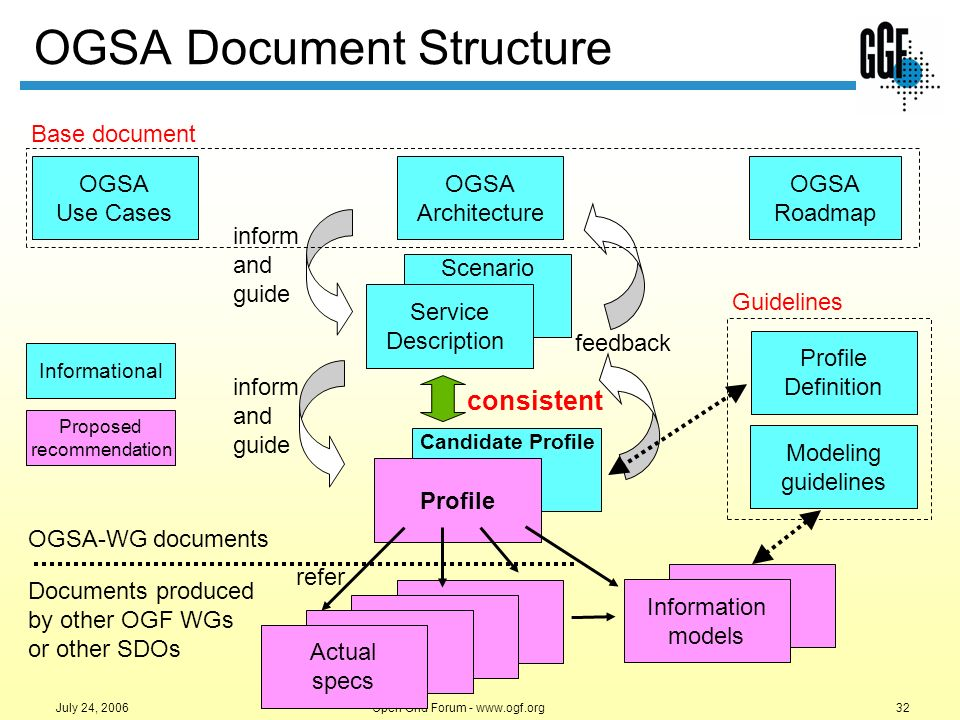 Open Grid Forum - www.ogf.org32 July 24, 2006 OGSA Document Structure OGSA Roadmap OGSA Architecture OGSA Use Cases Scenario Service Description Candi