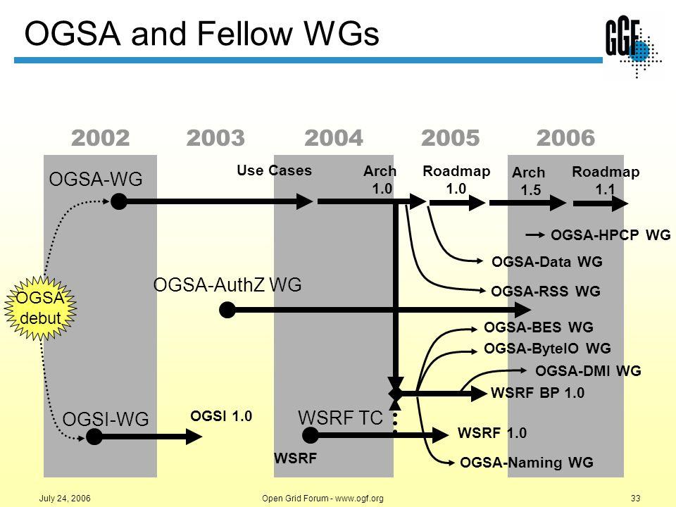 Open Grid Forum - www.ogf.org33 July 24, 2006 OGSA and Fellow WGs 20022003200420052006 OGSA debut WSRF TC WSRF WSRF 1.0 Arch 1.0 WSRF BP 1.0 OGSA-Nami