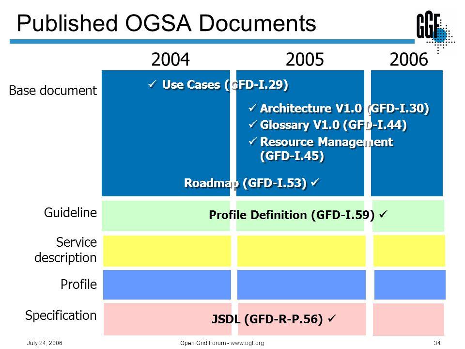 Open Grid Forum - www.ogf.org34 July 24, 2006 Published OGSA Documents 20062005 Base document Service description Profile Specification 2004 Architect