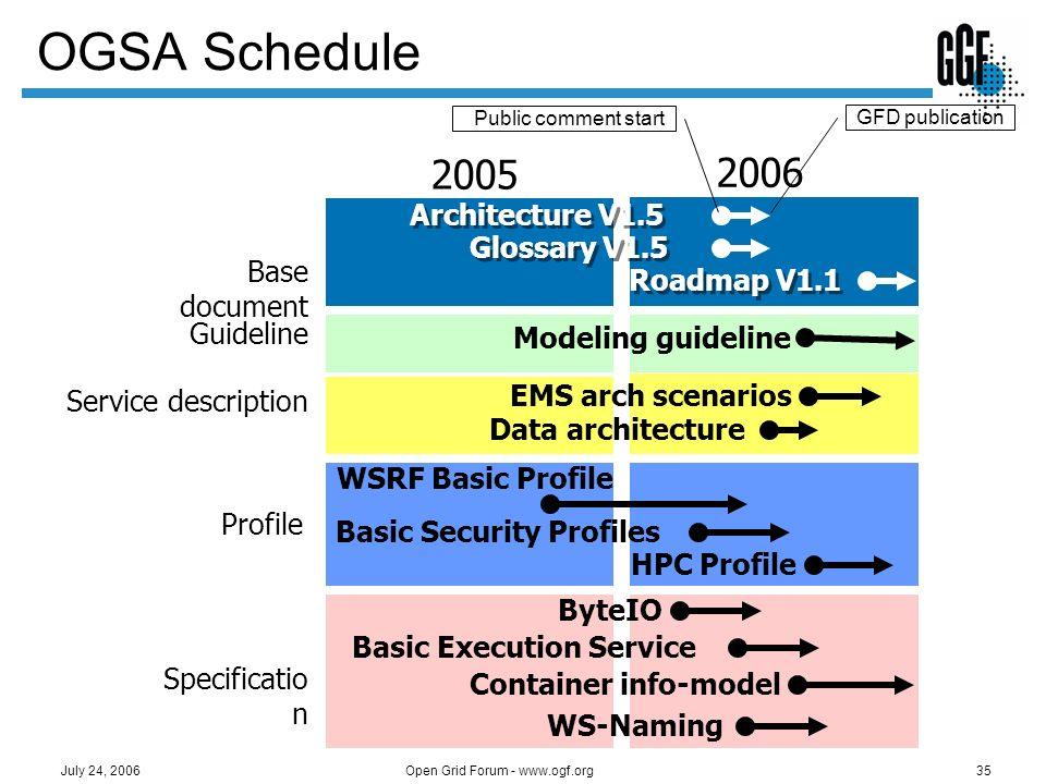 Open Grid Forum - www.ogf.org35 July 24, 2006 OGSA Schedule 2005 2006 EMS arch scenarios HPC Profile ByteIO Basic Execution Service Architecture V1.5