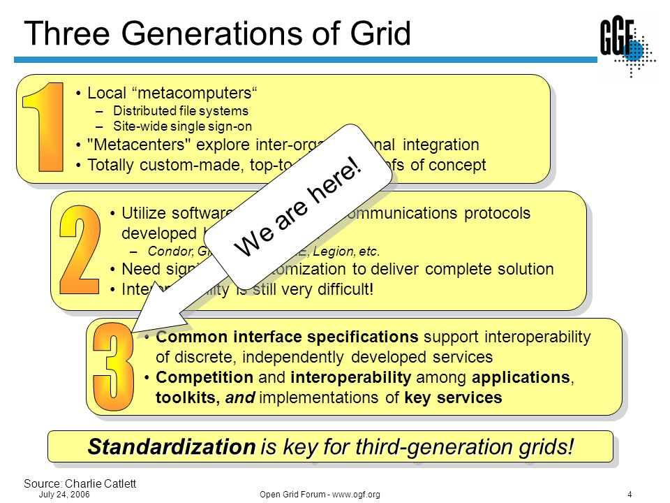 Open Grid Forum - www.ogf.org5 July 24, 2006 The Open Grid Services Architecture An open, service-oriented architecture (SOA) Resources as first-class entities Dynamic service/resource creation and destruction Built on a Web services infrastructure Resource virtualization at the core Build grids from small number of standards-based components Replaceable, coarse-grained e.g.
