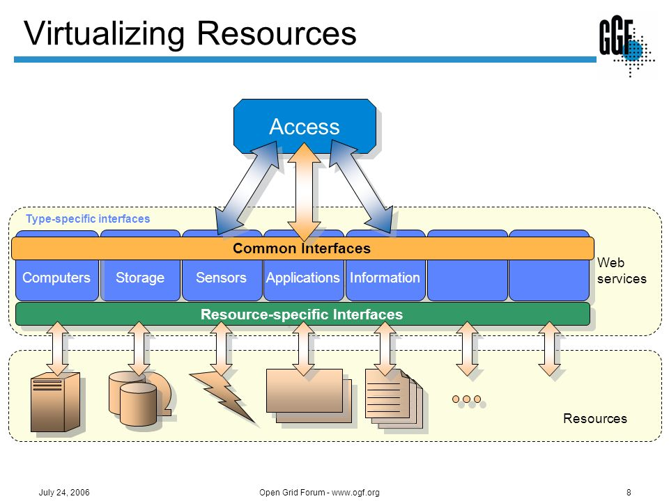 Open Grid Forum - www.ogf.org19 July 24, 2006 Resource Management Provides a framework to integrate resource management functions interfaces, services, information models, etc.