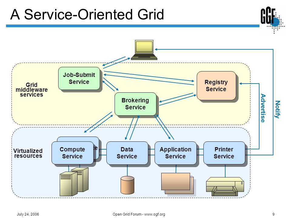 Open Grid Forum - www.ogf.org9 July 24, 2006 A Service-Oriented Grid Virtualized resources Grid middleware services Brokering Service Registry Service