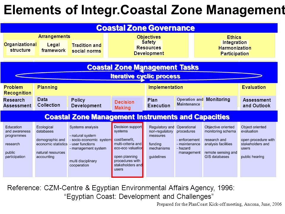 Coastal Zone Governance Coastal Zone Management Tasks lterative cyclic process Coastal Zone Management Instruments and Capacities Arrangements Ethics Objectives Integration Harmonization Participation Legal framework Tradition and social norms Safety Resources Development Organizational structure EvaluationProblem Recognition PlanningImplementation Data Collection Assessment and Outlook Monitoring Plan Execution Operation and Maintenance Policy Development Research Assessment Decision Making Elements of Integr.Coastal Zone Management Decision Making Reference: CZM-Centre & Egyptian Environmental Affairs Agency, 1996: Egyptian Coast: Development and Challenges Prepared for the PlanCoast Kick-off meeting, Ancona, June, 2006