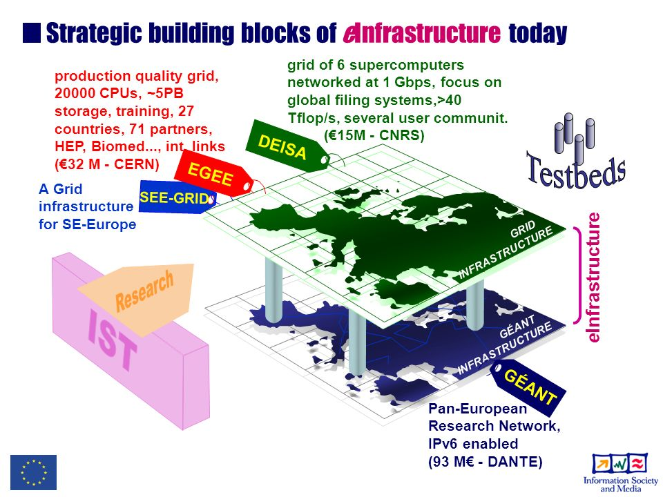 SEE-GRID A Grid infrastructure for SE-Europe Strategic building blocks of eInfrastructure today GÉANT.