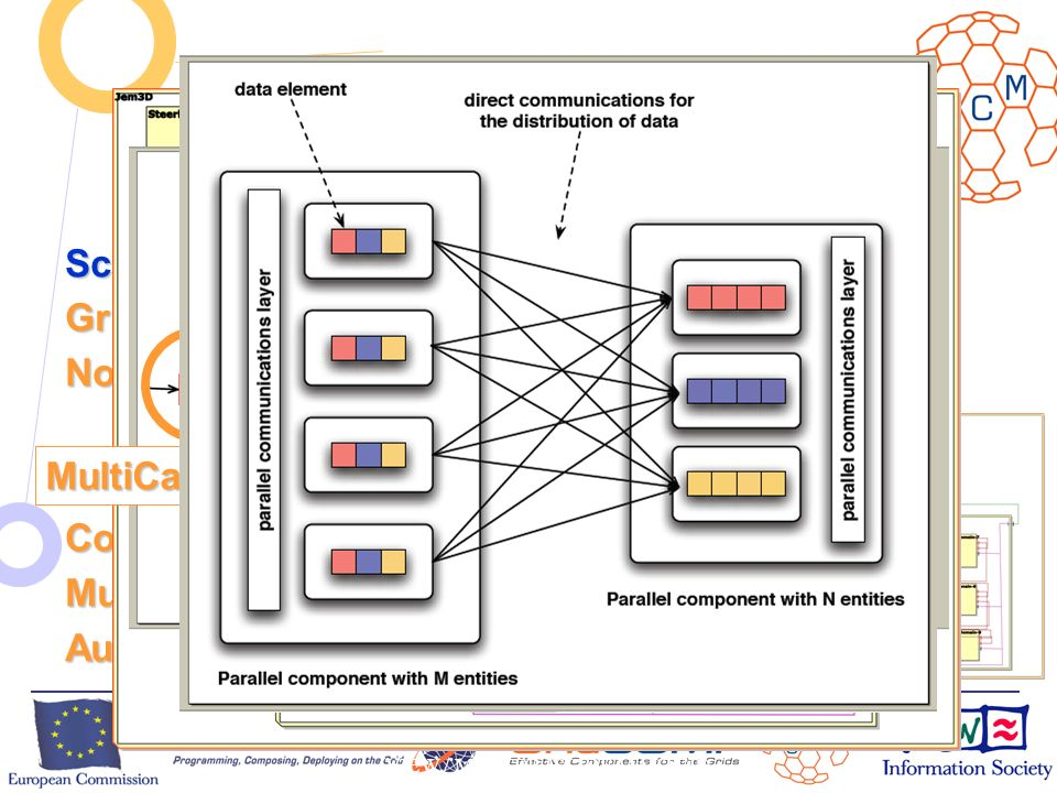 European Commission Directorate-General Information Society Unit F2 – Grid Technologies