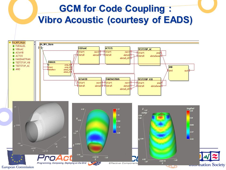 European Commission Directorate-General Information Society Unit F2 – Grid Technologies GCM for Code Coupling : Vibro Acoustic (courtesy of EADS)