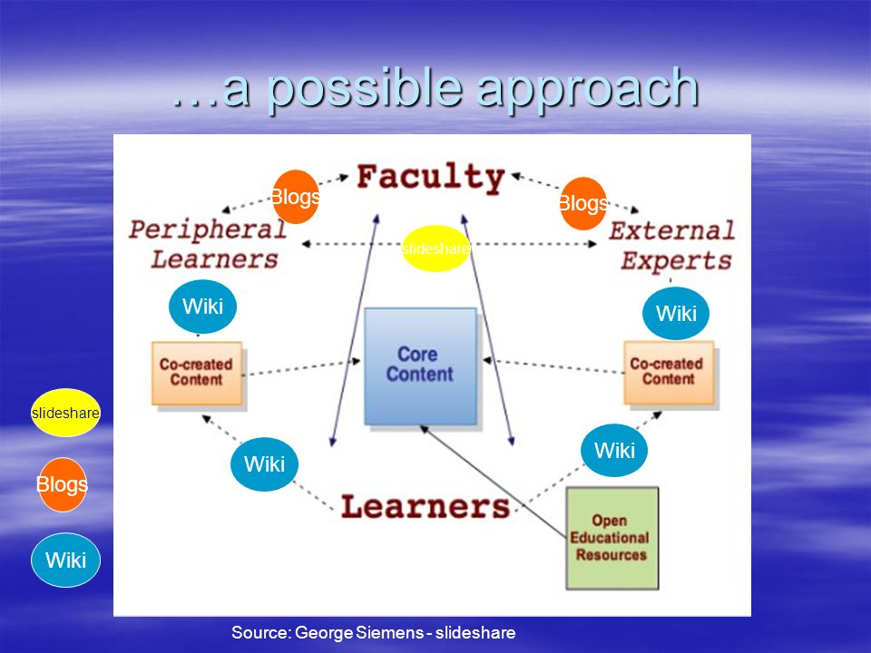 …a possible approach Source: George Siemens - slideshare Blogs Wiki Blogs slideshare