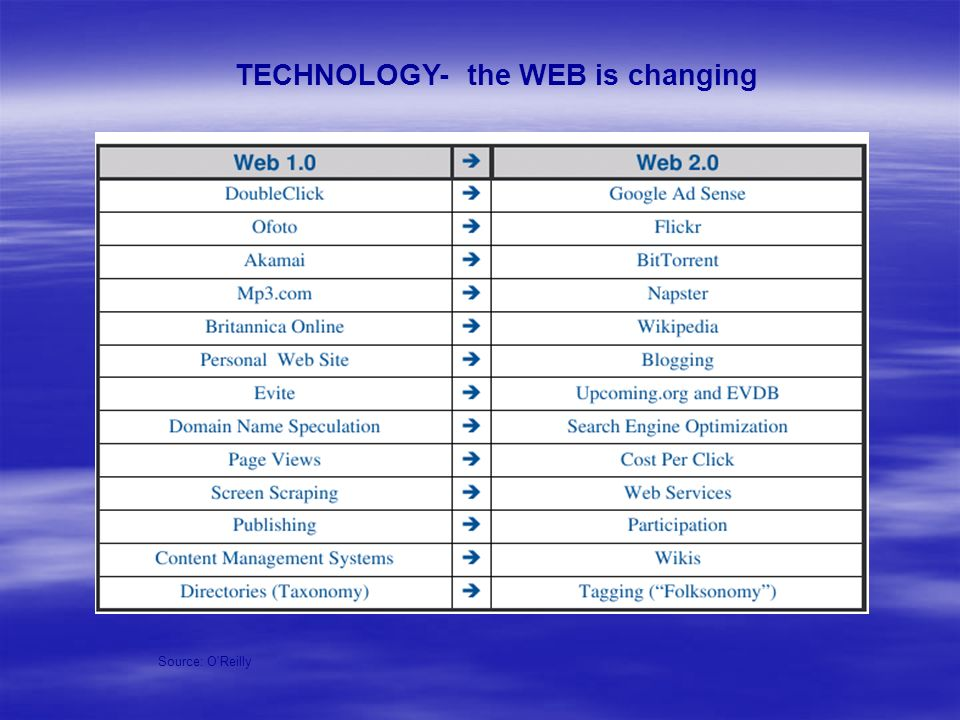 TECHNOLOGY- the WEB is changing Source: O'Reilly
