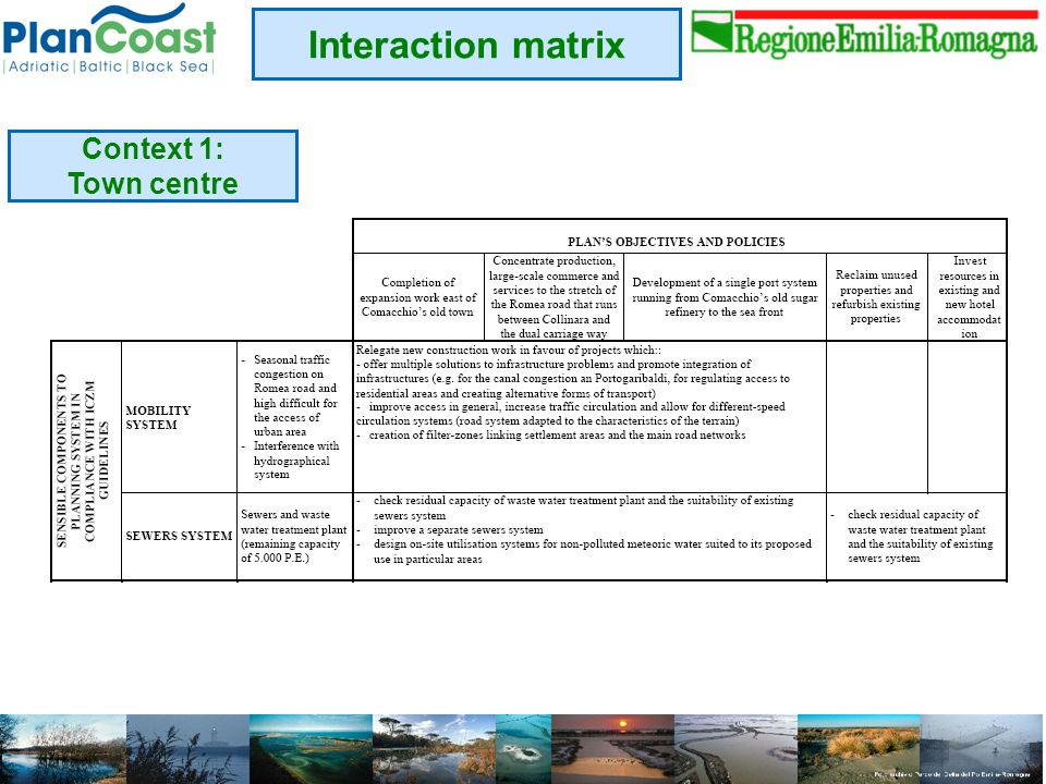 Interaction matrix Context 1: Town centre