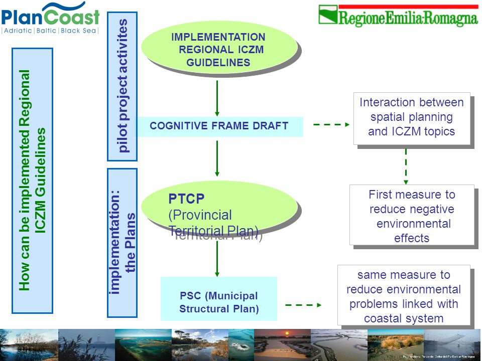 PTCP (Provincial Territorial Plan) PTCP (Provincial Territorial Plan) First measure to reduce negative environmental effects First measure to reduce negative environmental effects PSC (Municipal Structural Plan) COGNITIVE FRAME DRAFT IMPLEMENTATION REGIONAL ICZM GUIDELINES IMPLEMENTATION REGIONAL ICZM GUIDELINES pilot project activites implementation: the Plans Interaction between spatial planning and ICZM topics How can be implemented Regional ICZM Guidelines same measure to reduce environmental problems linked with coastal system