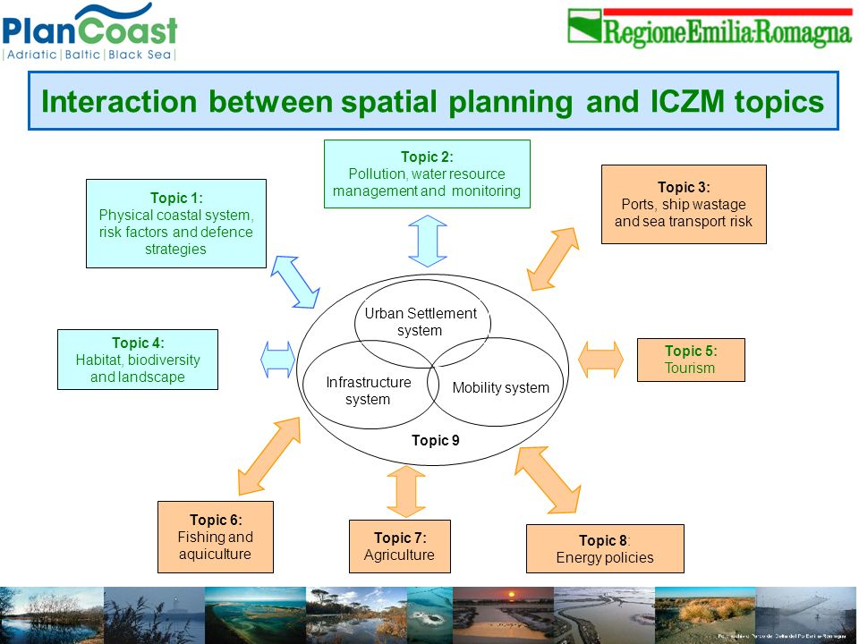 Mobility system Infrastructure system Urban Settlement system Topic 9 Topic 1: Physical coastal system, risk factors and defence strategies Topic 2: Pollution, water resource management and monitoring Topic 3: Ports, ship wastage and sea transport risk Topic 4: Habitat, biodiversity and landscape Topic 5: Tourism Topic 6: Fishing and aquiculture Topic 7: Agriculture Topic 8: Energy policies Interaction between spatial planning and ICZM topics