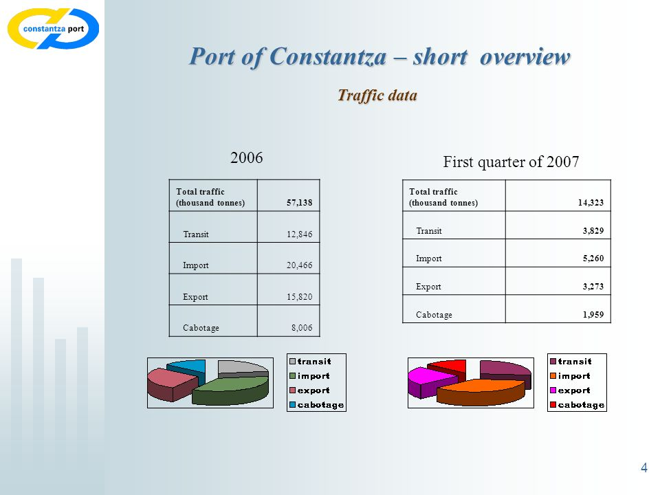 4 Port of Constantza – short overview Traffic data Total traffic (thousand tonnes)57,138 Transit12,846 Import20,466 Export15,820 Cabotage8,006 2006 To