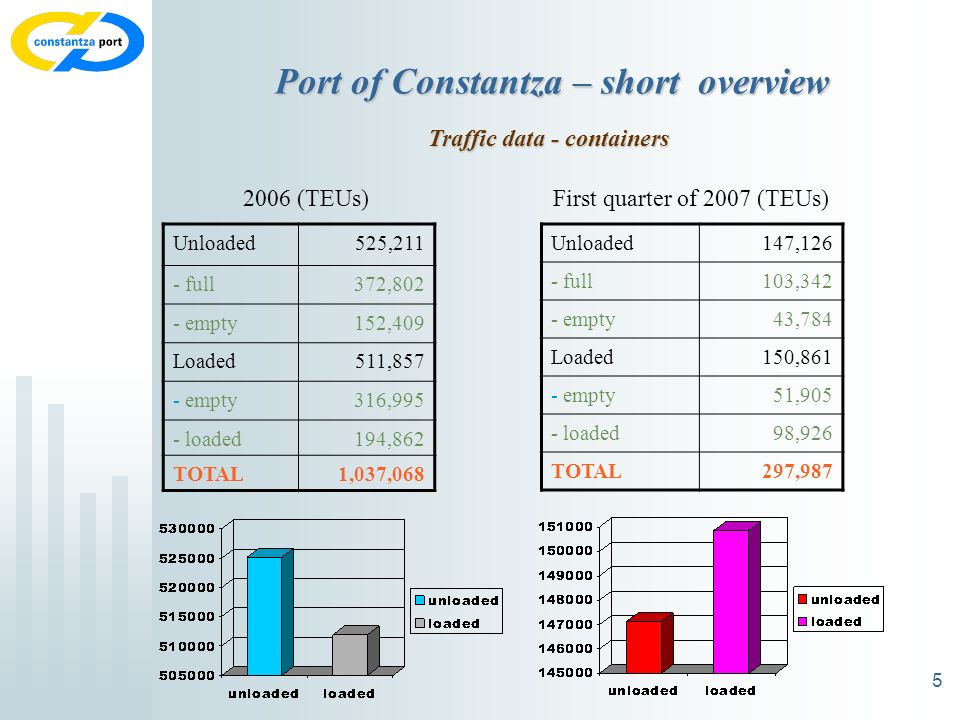 5 Port of Constantza – short overview Traffic data - containers Unloaded525,211 - full372,802 - empty152,409 Loaded511,857 - empty316,995 - loaded194,862 TOTAL1,037,068 2006 (TEUs) Unloaded147,126 - full103,342 - empty43,784 Loaded150,861 - empty51,905 - loaded98,926 TOTAL297,987 First quarter of 2007 (TEUs)