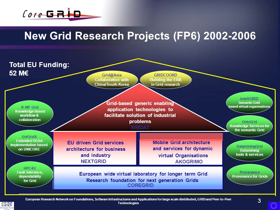 European Research Network on Foundations, Software Infrastructures and Applications for large scale distributed, GRID and Peer-to-Peer Technologies 3 New Grid Research Projects (FP6) 2002-2006 inteliGRID Semantic Grid based virtual organisations Provenance Provenance for Grids DataminingGrid Datamining tools & services UniGridS Extended OGSA Implementation based on UNICORE GRIDCOORD Building the ERA in Grid research Total EU Funding: 52 M European wide virtual laboratory for longer term Grid Research foundation for next generation Grids COREGRID EUdriven Grid services architecture for business and industry NEXTGRID Mobile Grid architecture and services for dynamic virtualOrganisations AKOGRIMO Grid-based generic enabling application technologies to facilitate solution of industrial problems SIMDAT OntoGrid Knowledge Services for the semantic Grid HPC4U Fault tolerance, dependability for Grid K-WF Grid Knowledge based workflow & collaboration Grid@Asia Collaboration with China/South-Korea