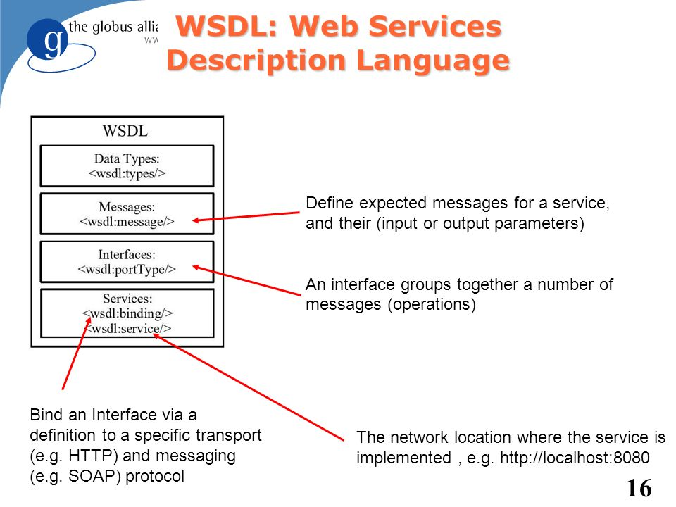 16 WSDL: Web Services Description Language Define expected messages for a service, and their (input or output parameters) An interface groups together