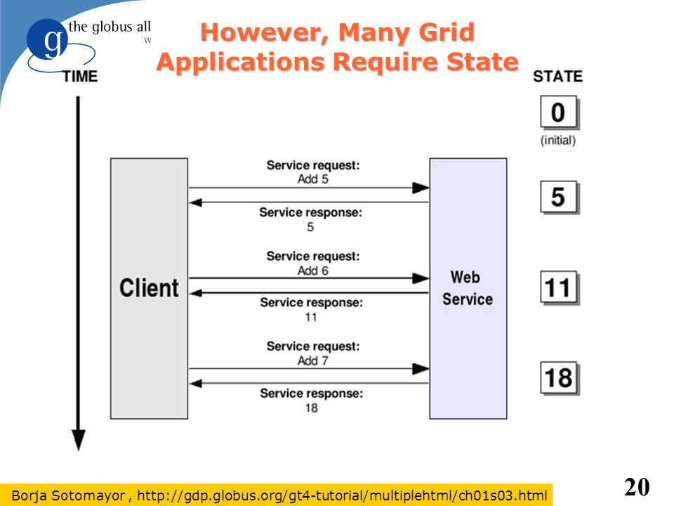 20 However, Many Grid Applications Require State Borja Sotomayor, http://gdp.globus.org/gt4-tutorial/multiplehtml/ch01s03.html