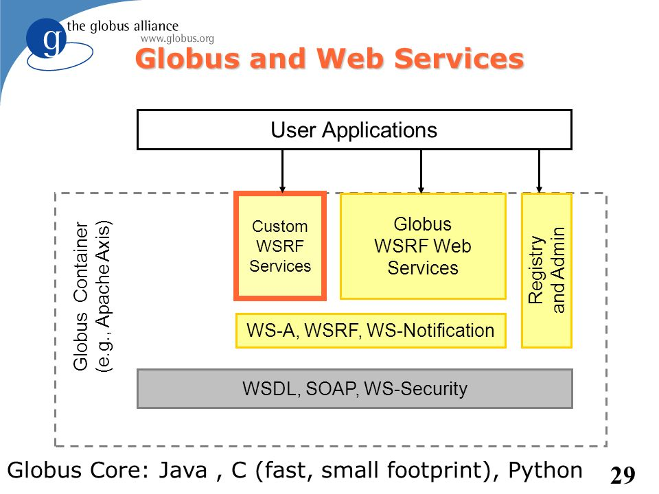 29 Globus and Web Services WSDL, SOAP, WS-Security WS-A, WSRF, WS-Notification Custom WSRF Services Globus WSRF Web Services Registry and Admin Globus