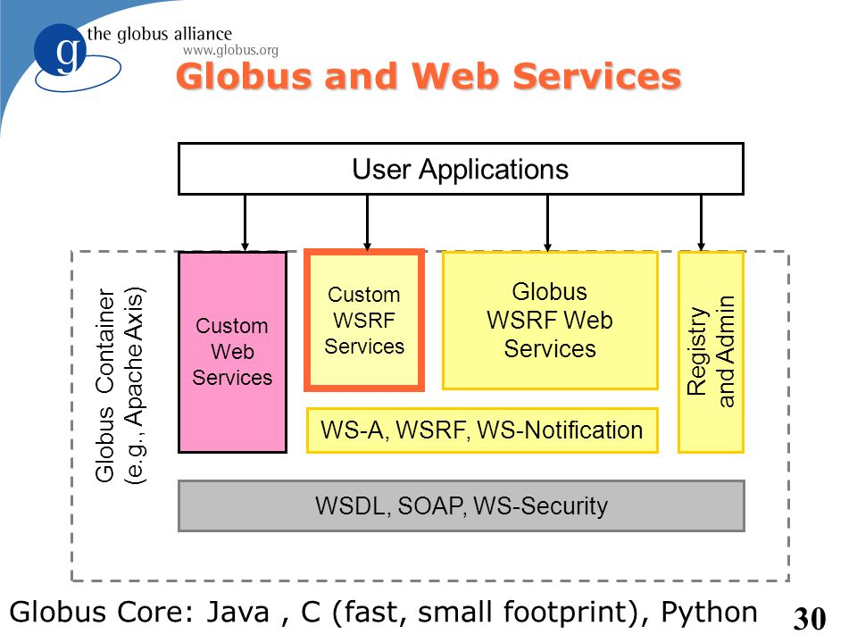 30 Globus and Web Services WSDL, SOAP, WS-Security Custom Web Services WS-A, WSRF, WS-Notification Custom WSRF Services Globus WSRF Web Services Regis