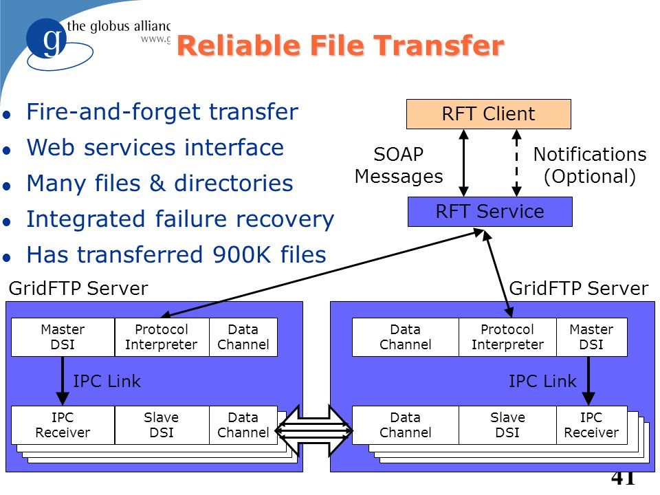 41 Reliable File Transfer RFT Service RFT Client SOAP Messages Notifications (Optional) Data Channel Protocol Interpreter Master DSI Data Channel Slav